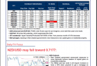 Citi Daily FX and Market Commentary Research PDF