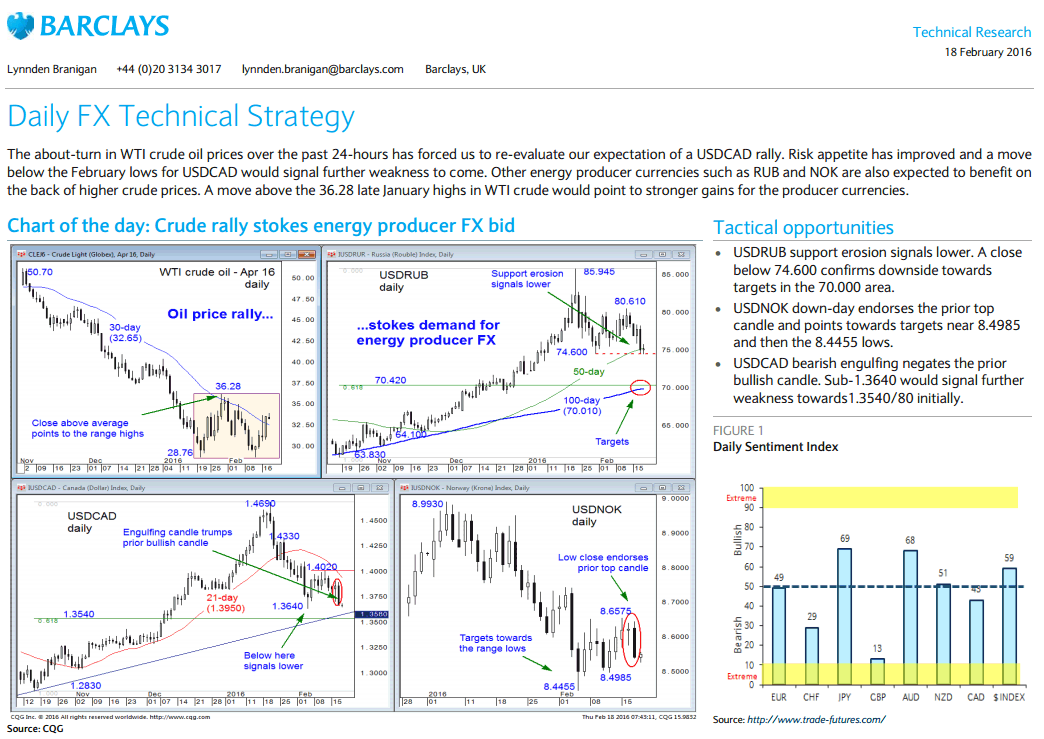 Barclays Pdf Report Chart Of The Day Crude Rally Stokes Energy Producer Fx Bid