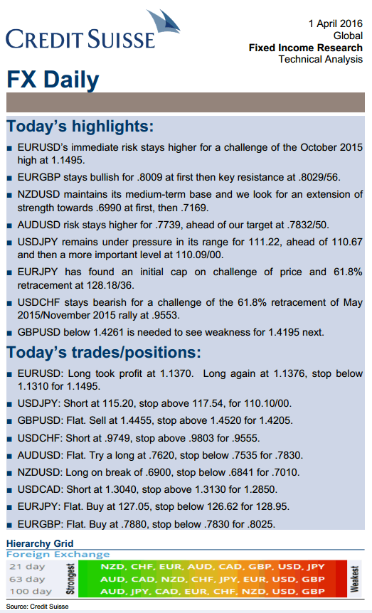 Credit Suisse FX Daily