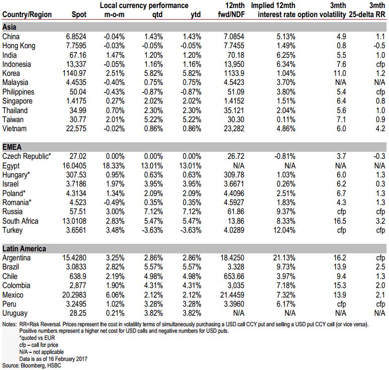 EM FX markets performance