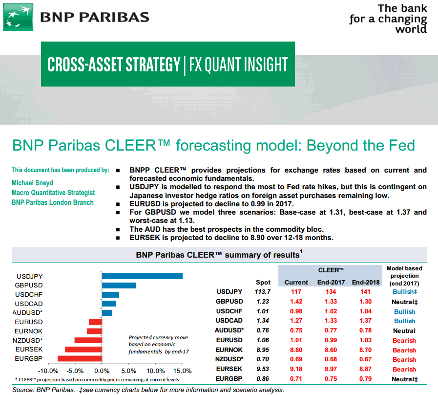 Forex Quantitative Analysis BNP Paribas CLEER