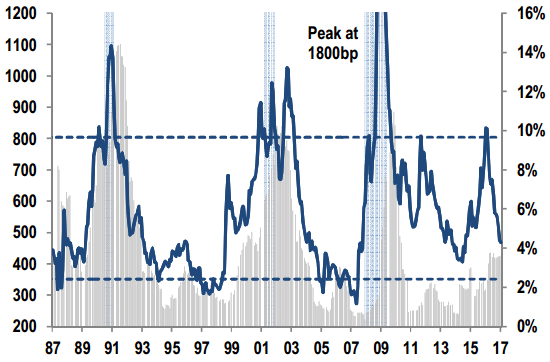 US-HY-spreads-against-LTM-default-rates