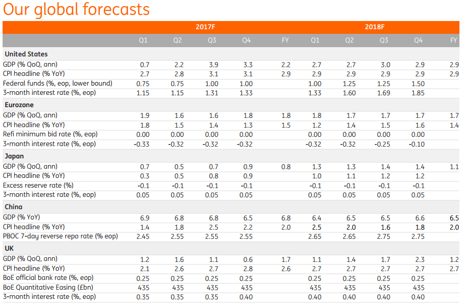 ING-Global-Forecasts