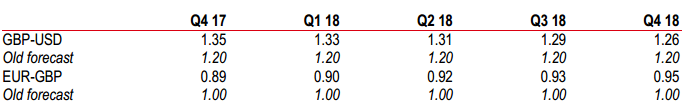 GBP forecast revisions