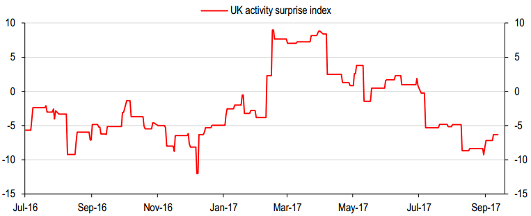 UK-activity-surprise-index