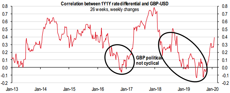 Correlation between 1Y1Y rate differential and GBP-USD