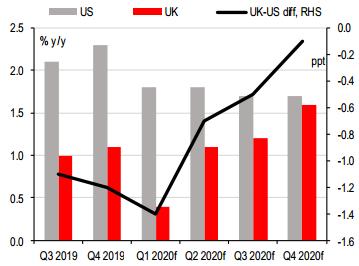 UK-US diff, RHS