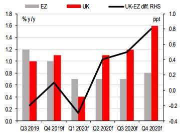 UK-EZ diff, RHS