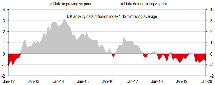UK activity data diffusion index, GBP forecast 2020