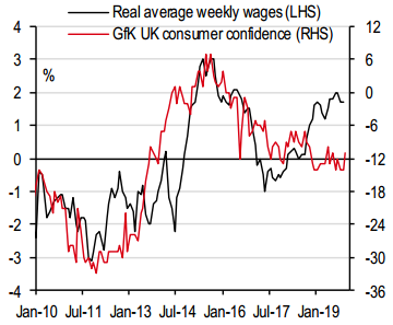 GfK UK consumer confidence/Real average weekly wages