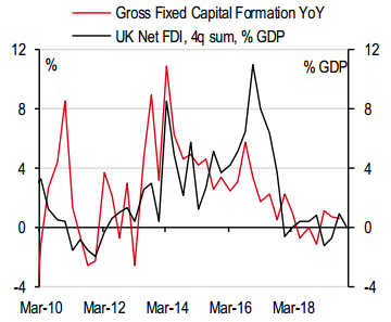 UK Net FDI/Gross Fixed Capital Formation YoY