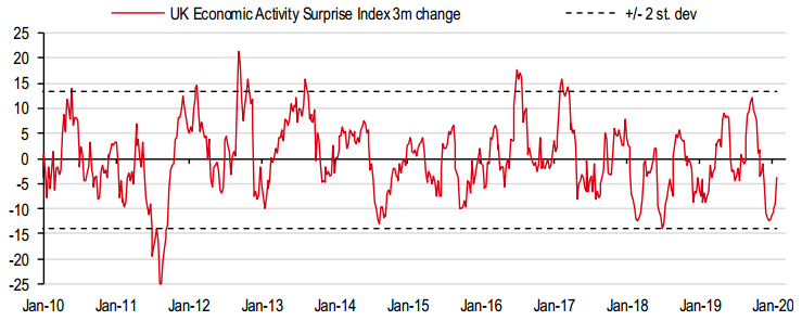 UK Economic Activity Surprise Index