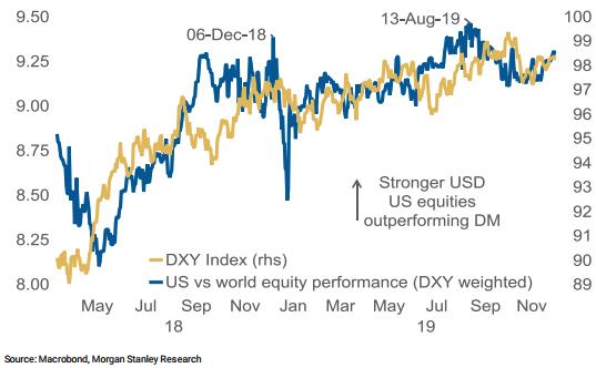 equity markets/fx volatility