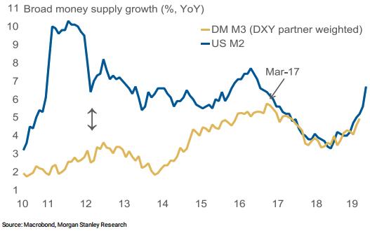 lower FX volatility