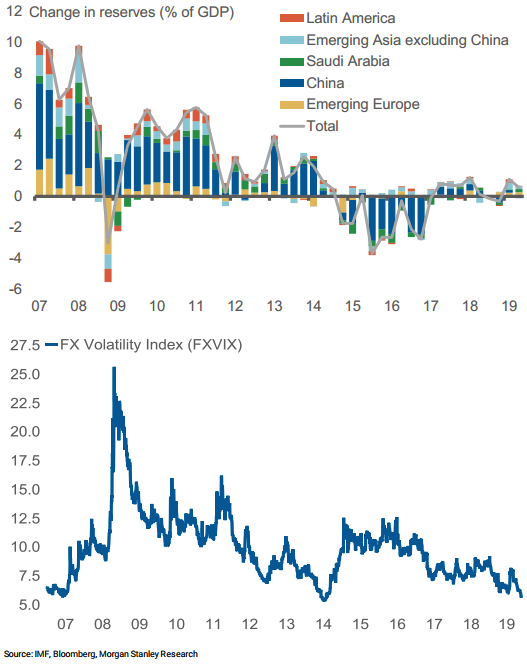 Little change in currency reserves has depressed FX volatility